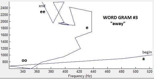 away_wordgram1